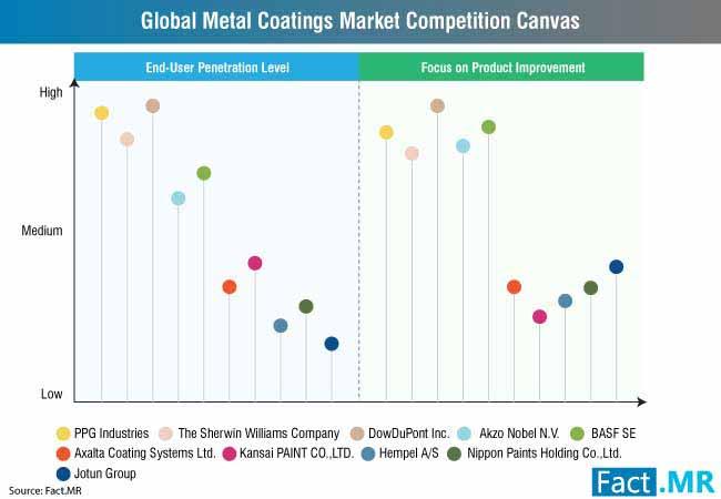 metal coatings market 2