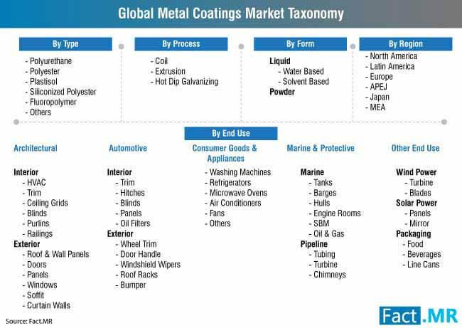 metal coatings market 3