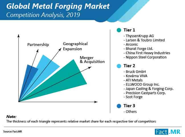 metal forging market competition analysis