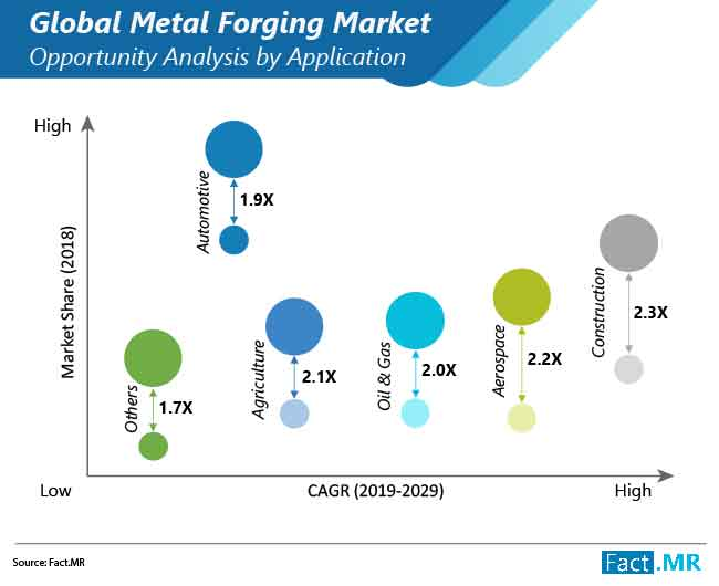 metal forging market opportunity analysis by application
