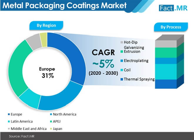 metal packaging coatings market by region