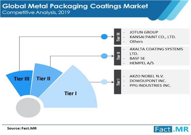 metal packaging coatings market competitive analysis