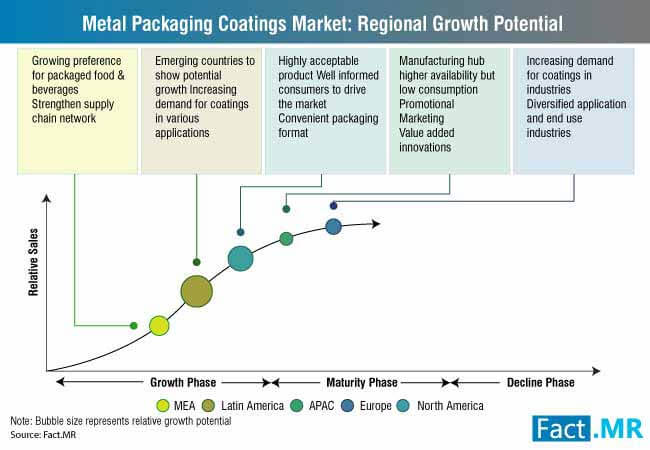 metal packaging coatings market regional growth potential