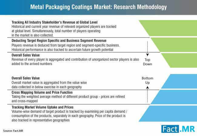 metal packaging coatings market research methodology