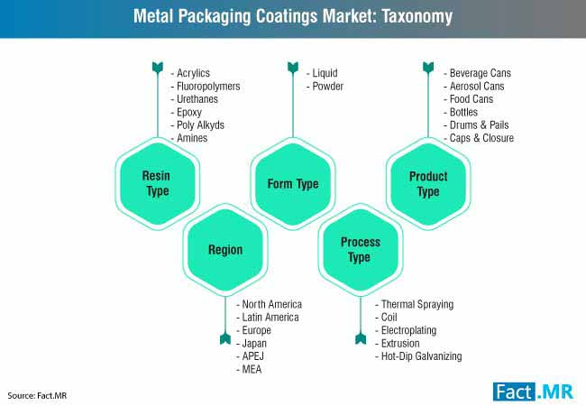 metal packaging coatings market taxonomy