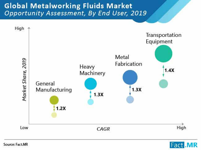 metalworking fluids market opportunity assessment by end user