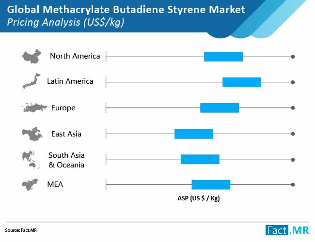 methacrylate butadiene styrene market pricing analysis