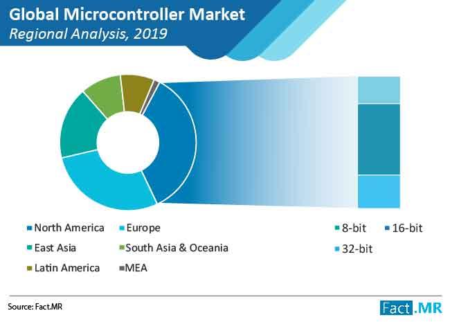 microcontroller market 01