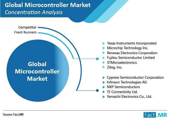 microcontroller market 03