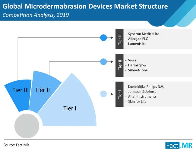 microdermabrasion devices market structure competition analysis
