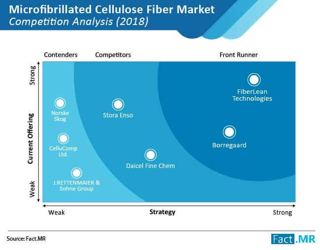 microfibrillated cellulose fiber market 01