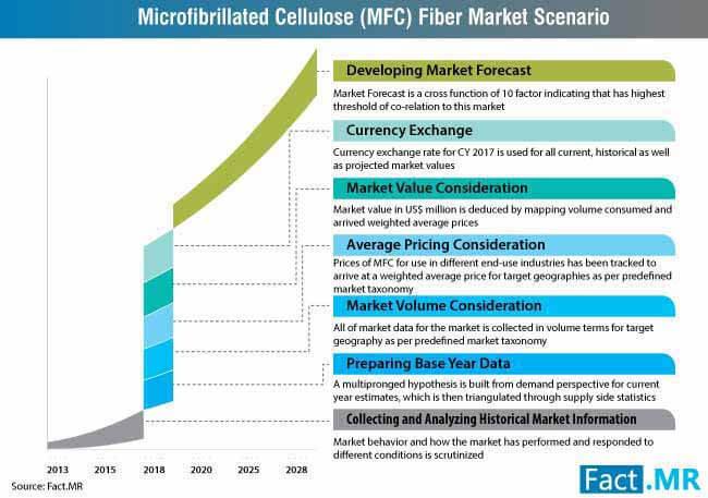microfibrillated cellulose fiber market 3