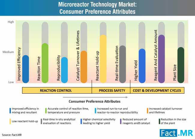 microreactor technology market consumer preference attributes