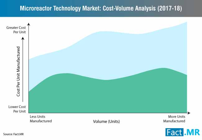 microreactor technology market cost volume analysis