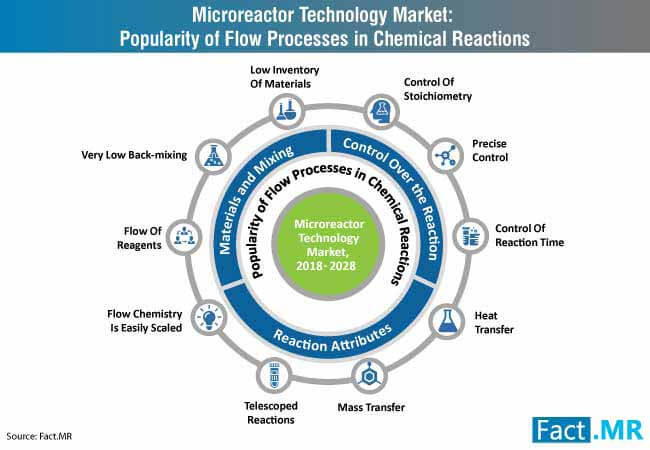 microreactor technology market popularity of flow processes in chemical reactions