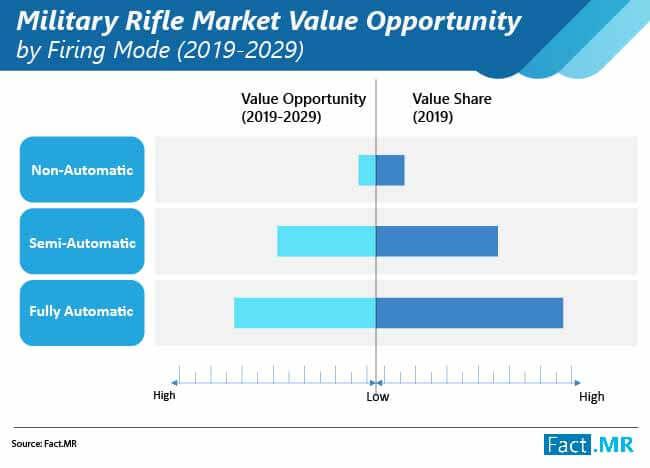 military rifle market 01