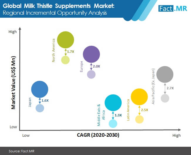 milk thistle supplements market incremental opportunity