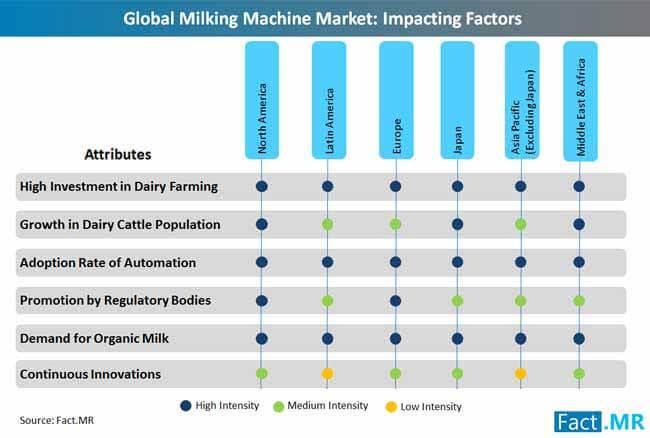 milking machines market impacting factors