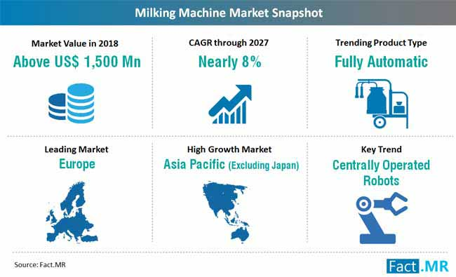 milking machines market snapshot