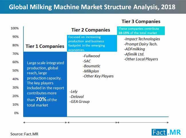 milking machines market structure analysis 2018