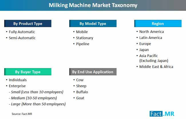 milking machines market taxonomy