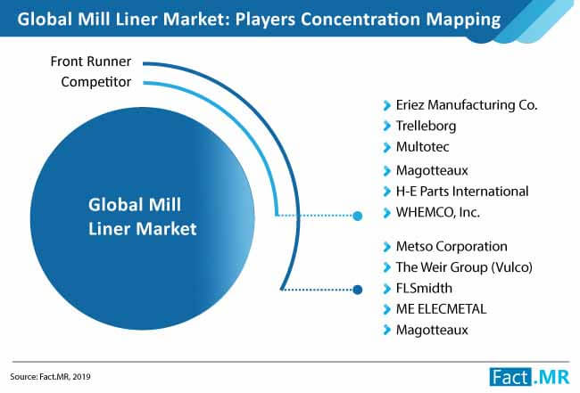 mill liners market 03