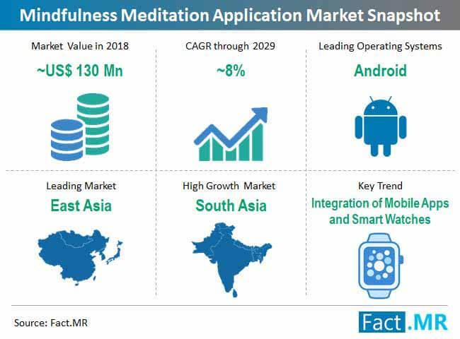 Mindfulness Meditation Apps Market Forecast, Trend Analysis & Competition  Tracking - Global Market Insights 2019 to 2029