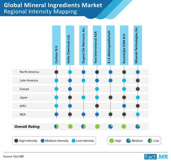 mineral ingredients intensity mapping