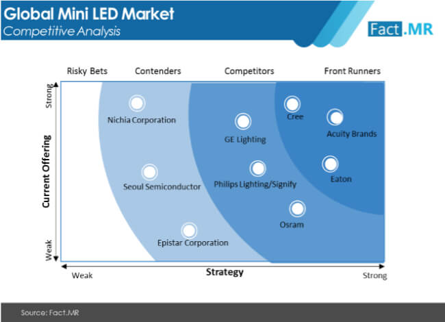 mini led market competitive analysis