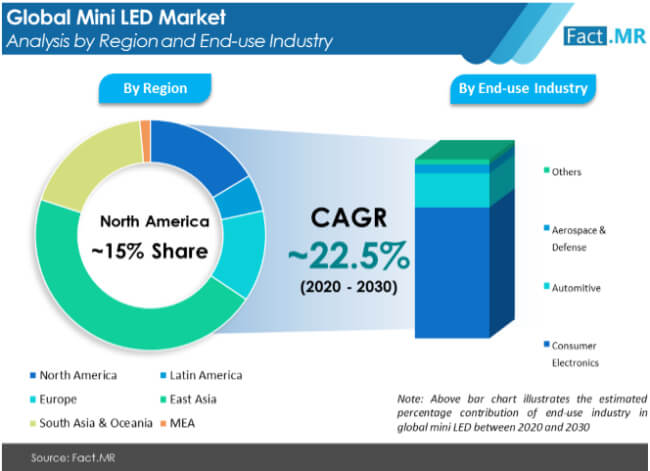 mini led market analysis by region and end use industry