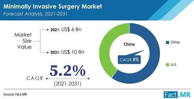 Minimally invasive surgery market forecast analysis  by Fact.MR