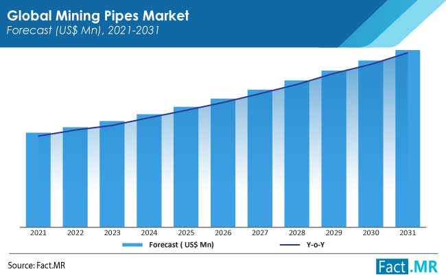mining pipes market forecasts by FactMR