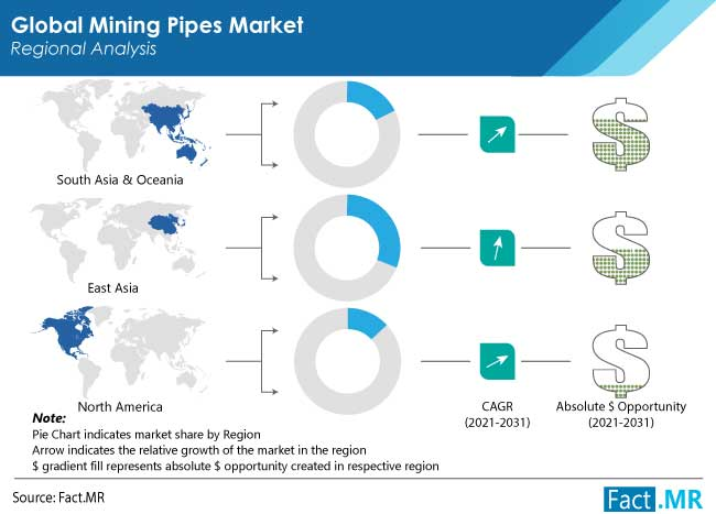 mining pipes market region by FactMR