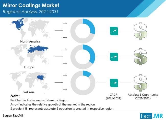 mirror coatings market