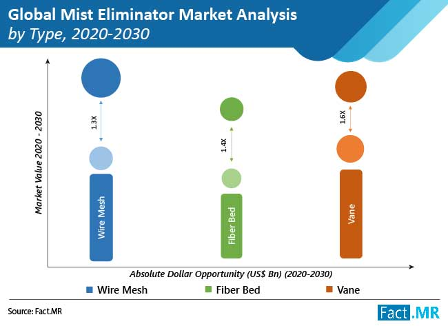 mist eliminator market analysis by type