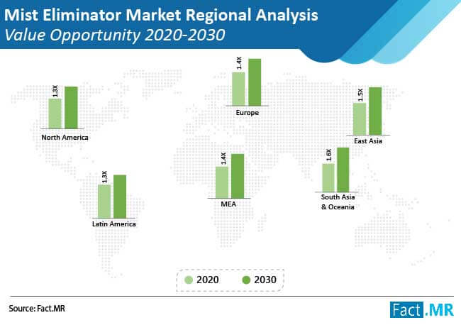 mist eliminator market regional analysis value opportunity
