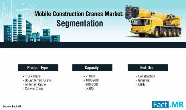 mobile construction cranes market 0