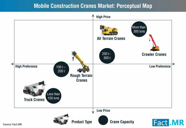 Mobile Construction Cranes Market Forecast, Trend Analysis & Competition  Tracking - Global Market Insights 2018 to 2028