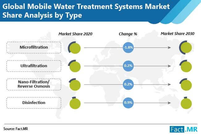 mobile water treatment systems market share analysis by type