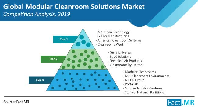modular cleanroom solutions market competition
