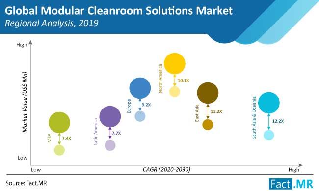 modular cleanroom solutions market region