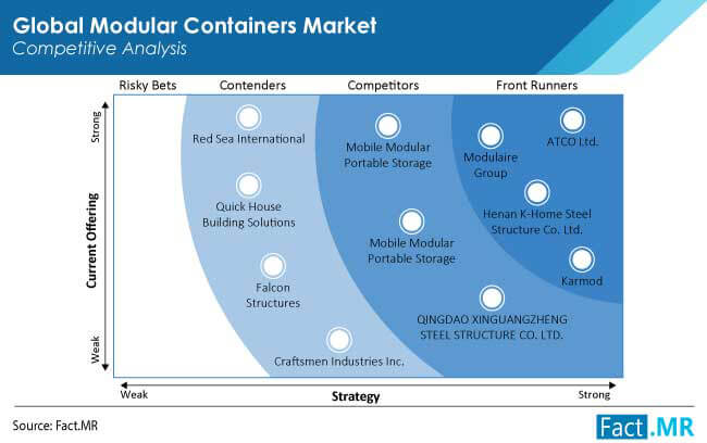 modular containers market competition by FactMR