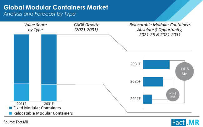 modular containers market type by FactMR