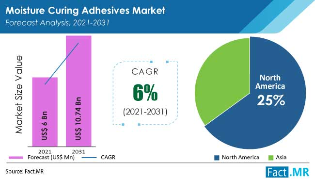 Moisture curing adhesives market forecast analysis  by Fact.MR