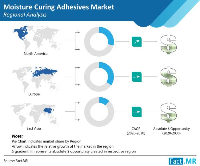 moisture curing adhesives market regional analysis
