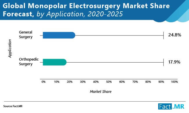 monopolar electrosurgery market forecast by application