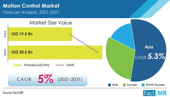 Motion control market forecast analysis by Fact.MR