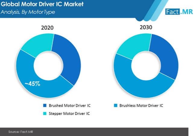 motor driver ic market image 01