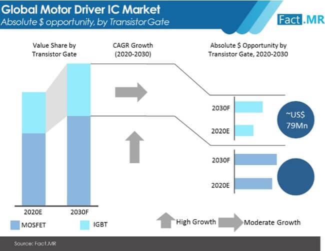 motor driver ic market image 02