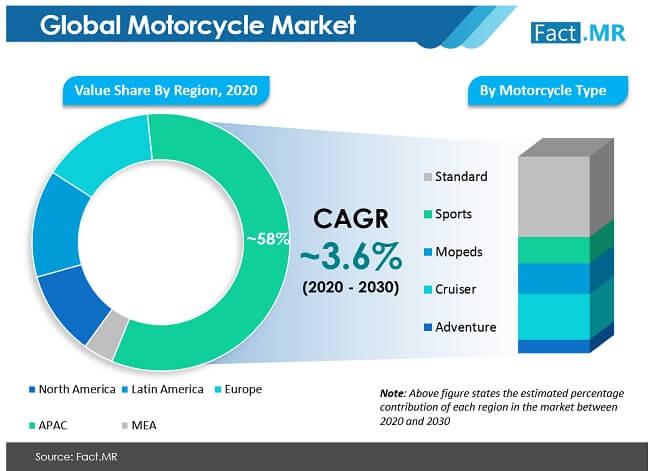 motorcycle market image 01